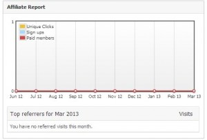 View statistics from your dashboard home page, or through the Affiliate Referrals menu item